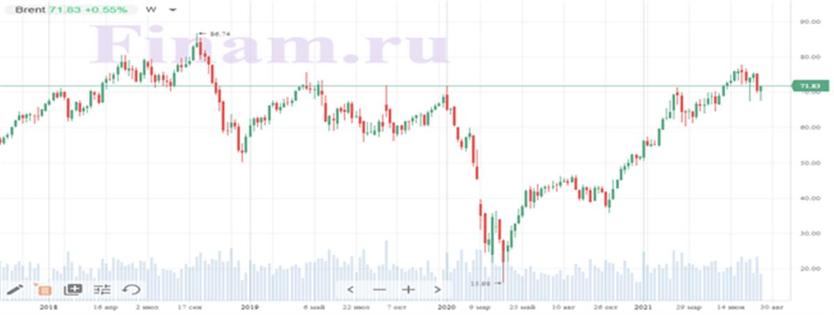 Динамика акций на рынке нефти