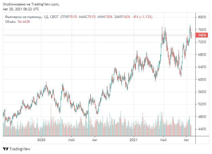 Динамика цен за бушель пшеницы на товарной бирже Чикаго