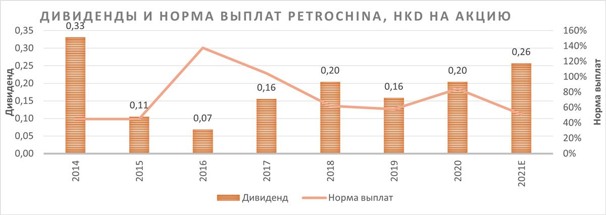Дивиденды и норма выплат PetroChina