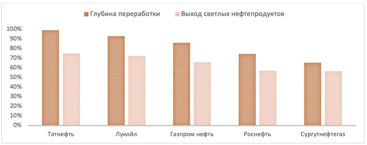 Добыча нефтепродуктов Роснефти