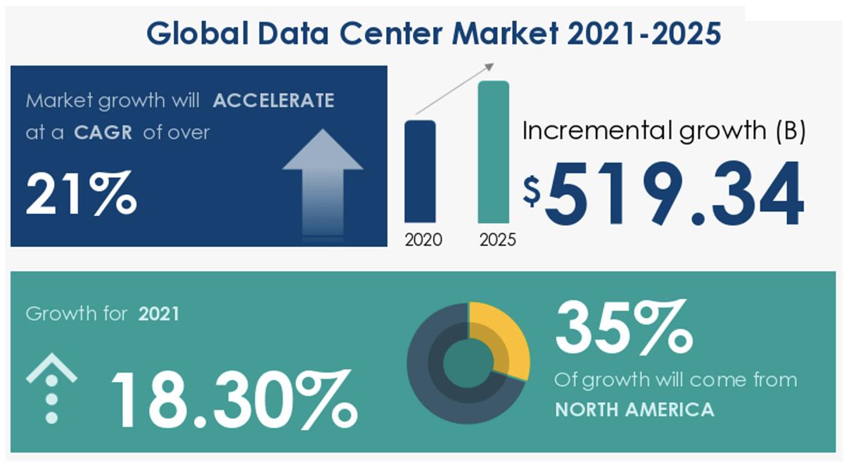 Глобальный рынок центров обработки данных
