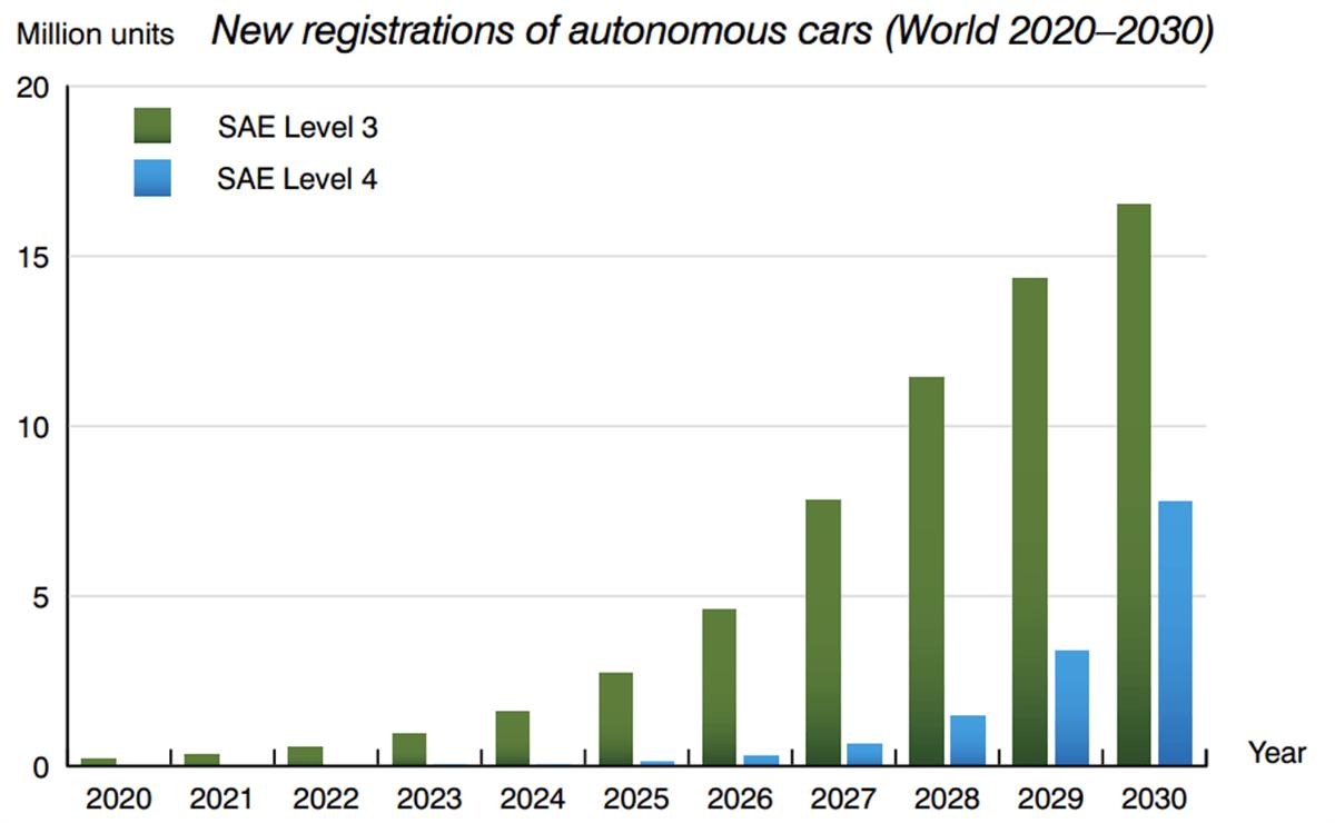 Новые регистрации автоматических автомобилей в мире