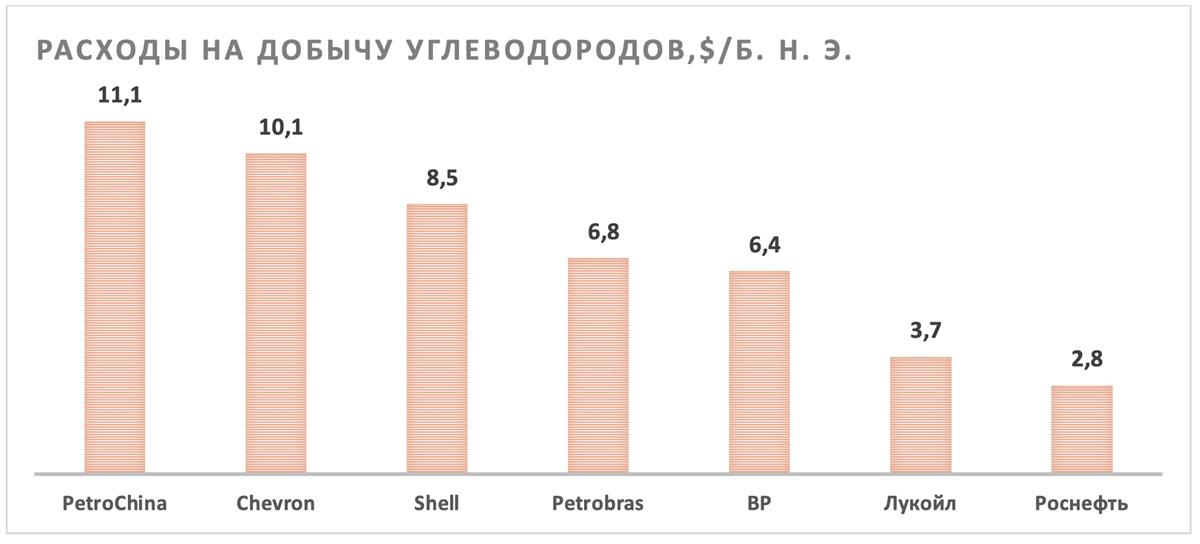 Расходы Роснефти на добычу углеводородов