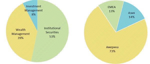 Распределение выручки Morgan Stanley по сегментам и географиям