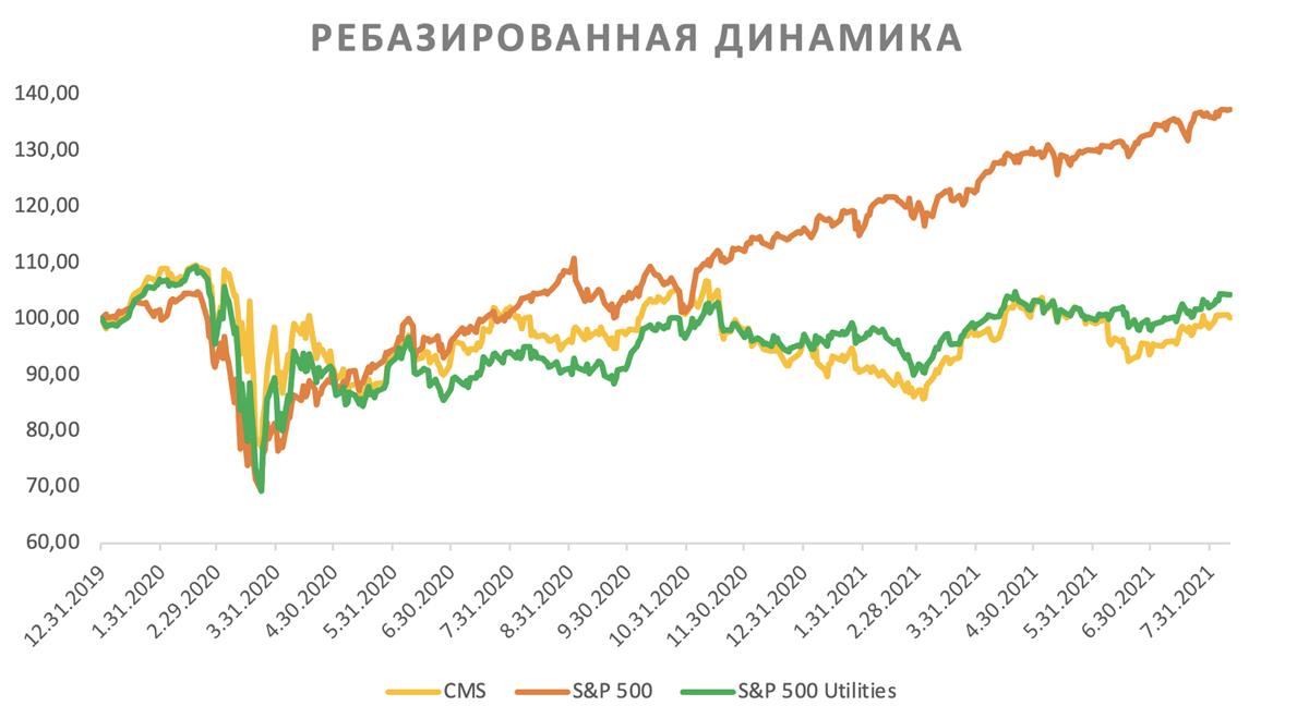 Ребазированная динамика акций CMS Energy