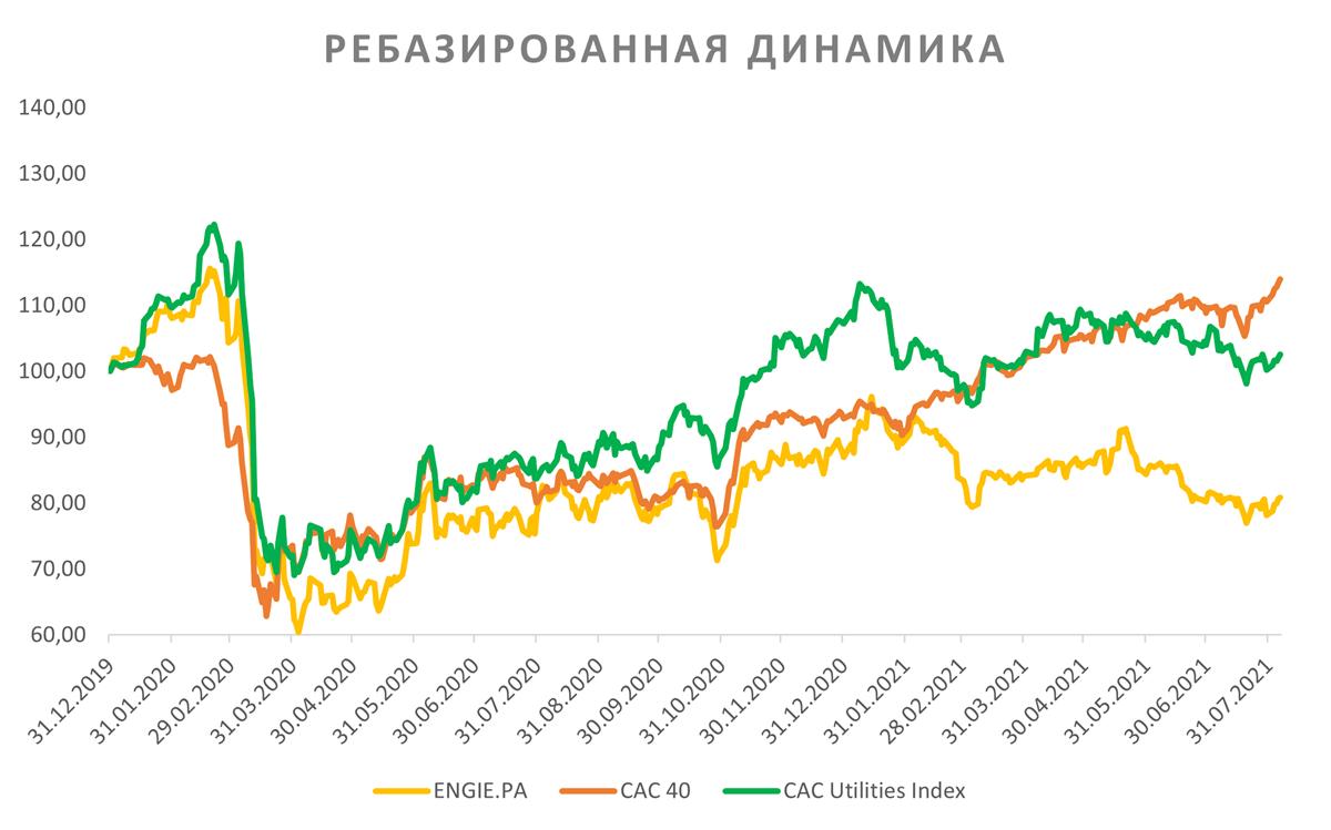 Ребазированная динамика акций Engie