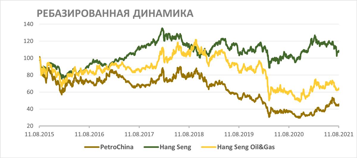 Ребазированная динамика акций PetroChina