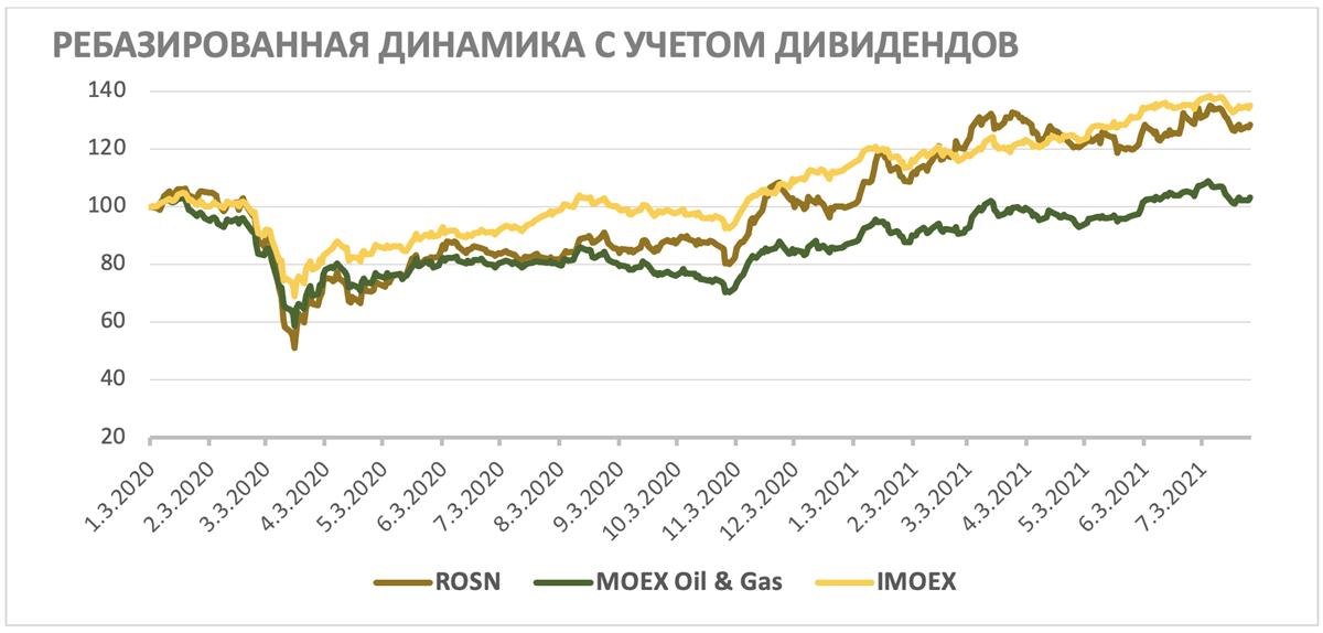 Ребазированная динамика акций Роснефти с учётом дивидендов