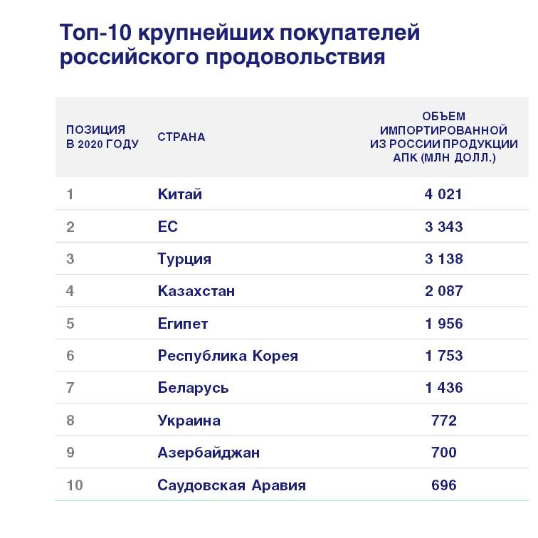 Список 10 топ стран импортёров продукции российского АПК