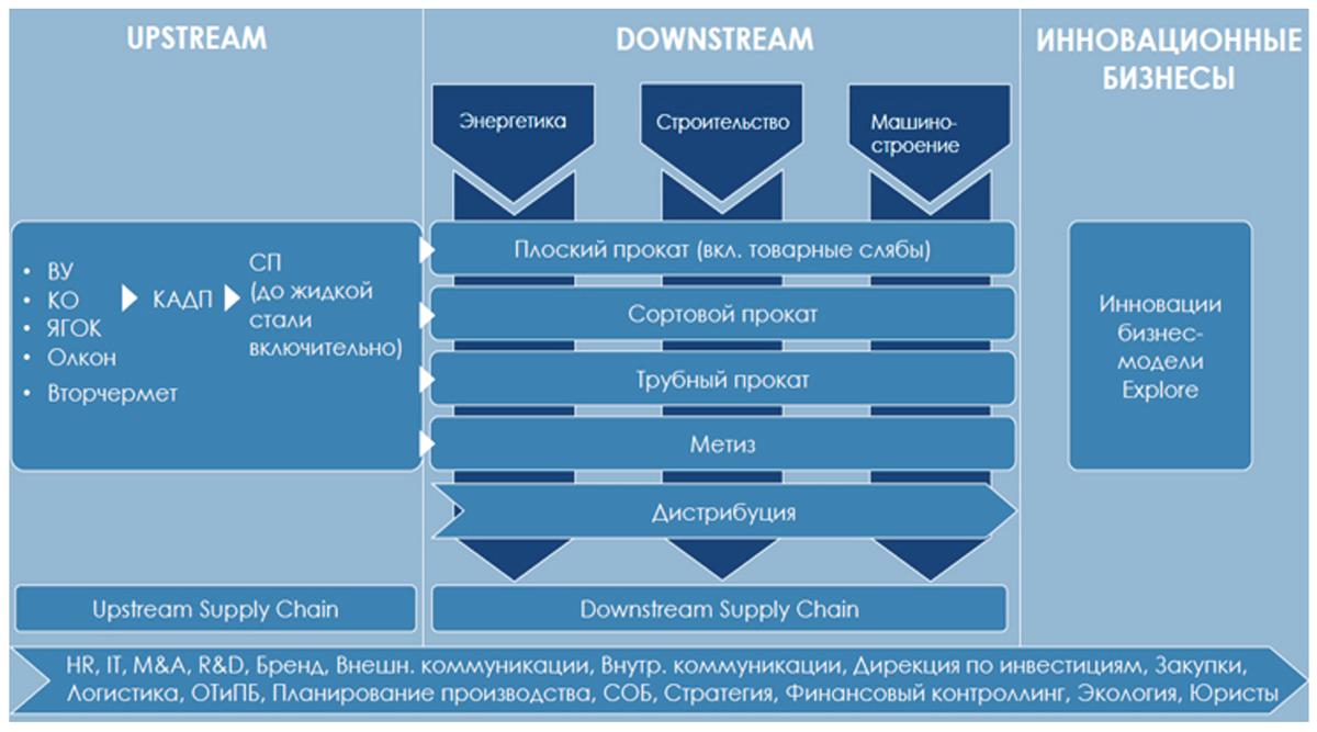 Структура ПАО «Северсталь»