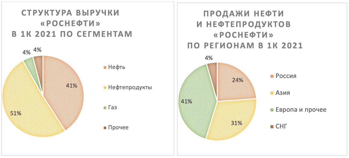 Структура выручки и продажи Роснефти