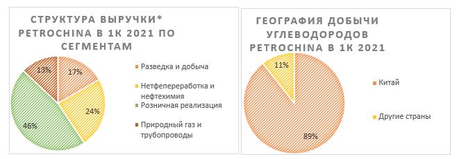 Структура выручки PetroChina и география добычи углеводородов