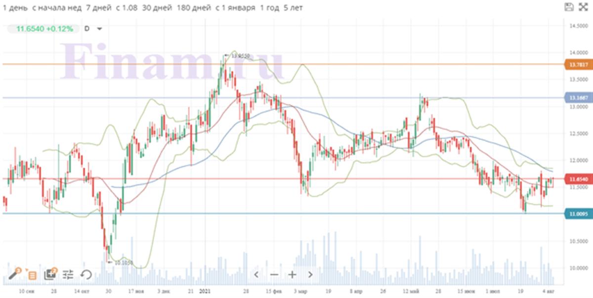 Технический анализ акций Engie