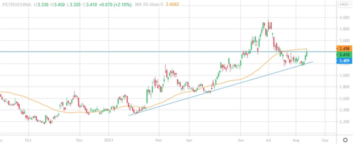 Технический анализ акций PetroChina класса H