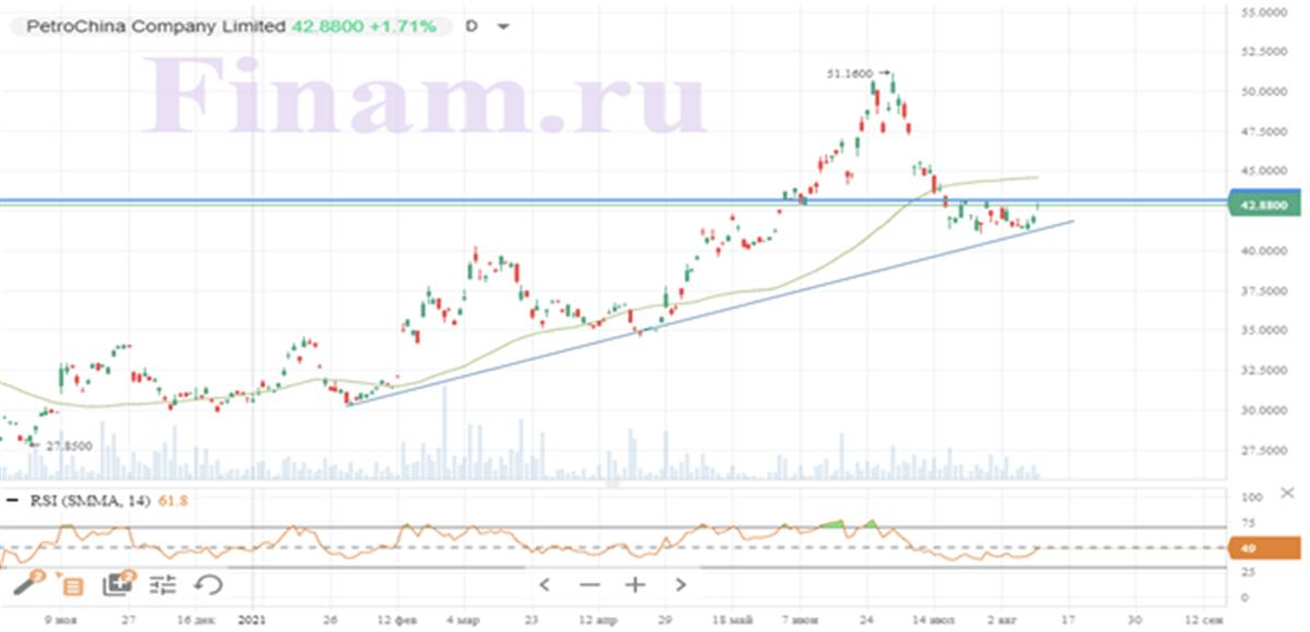 Технический анализ акций PetroChina