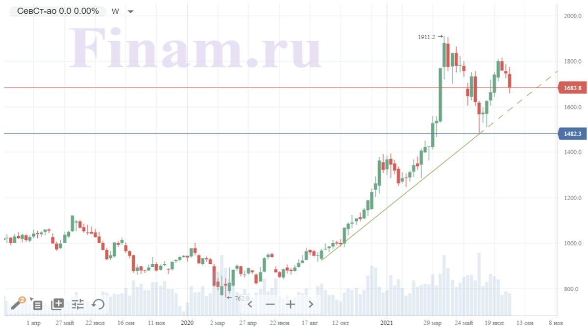 Технический анализ акций Северстали