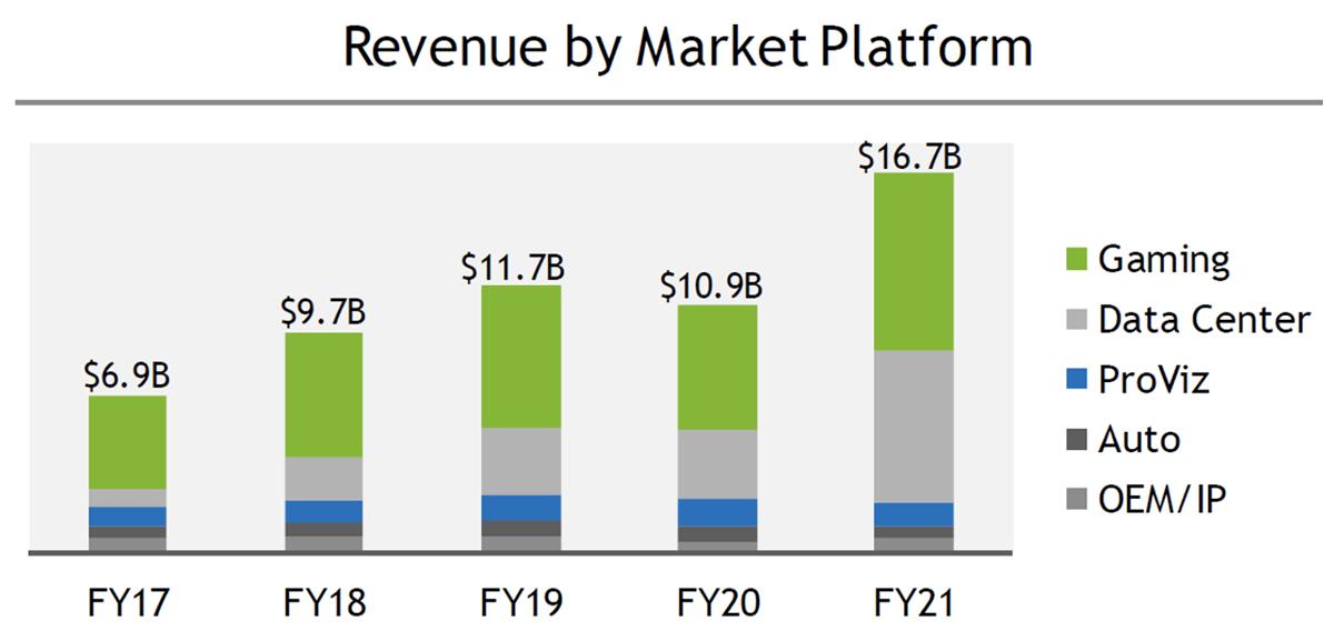 Выручка NVIDIA по рыночной платформе