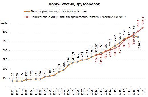 Грузооборот морских портов России
