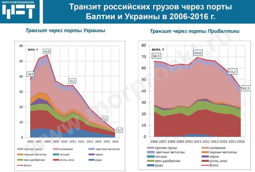Транзит российских грузов через порты Украины и Прибалтики