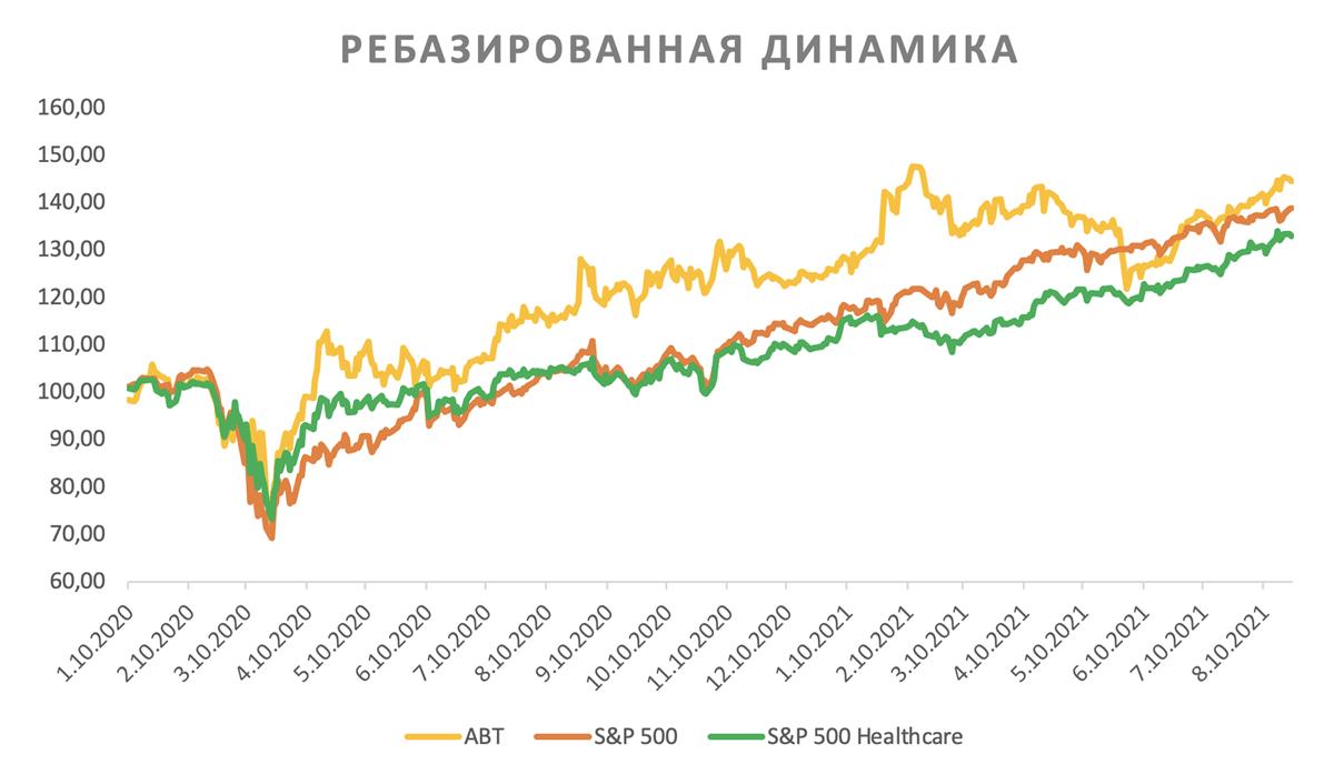 Акции Abbott на фондовом рынке