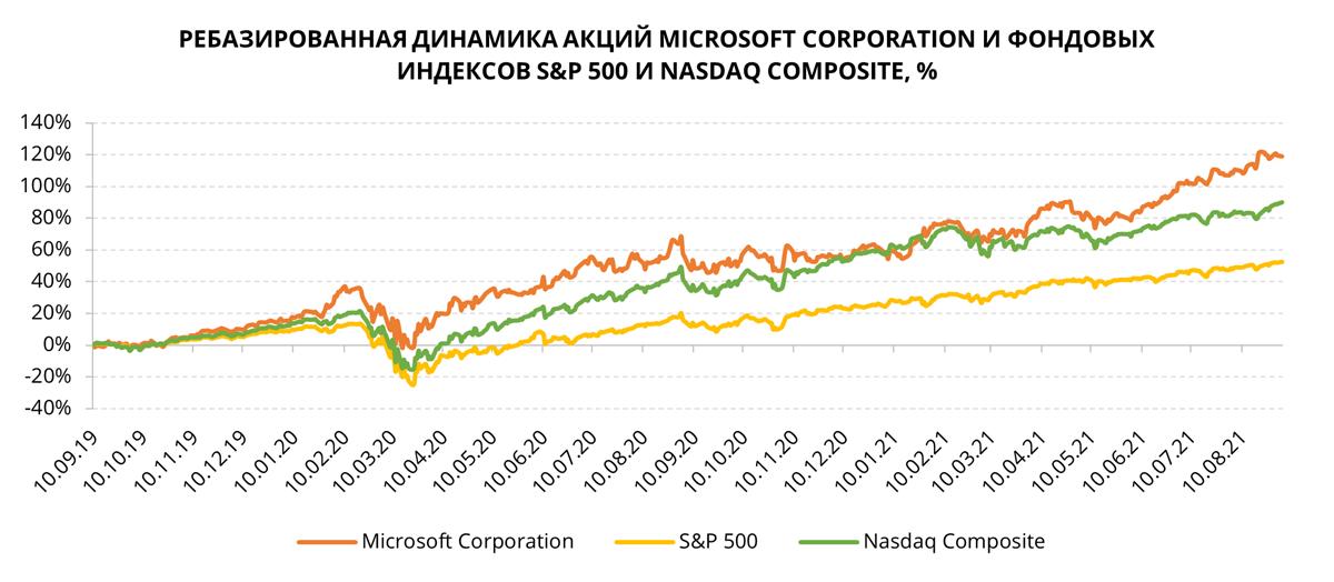 Акции Microsoft на фондовом рынке