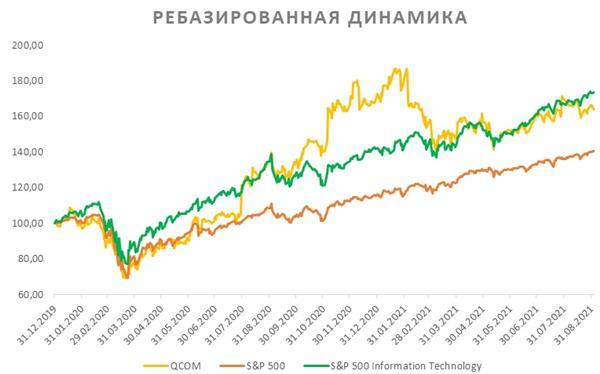 Акции Qualcomm на фондовом рынке