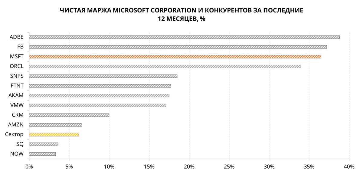 Чистая маржа Microsoft и её конкурентов