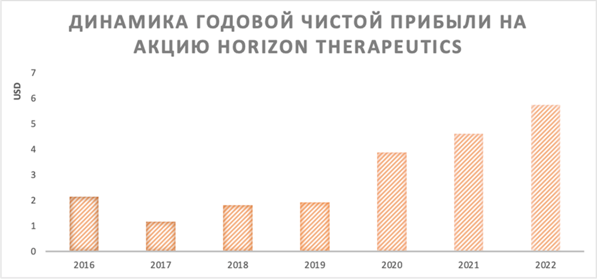 Динамика годовой чистой прибыли Horizon Therapeutics