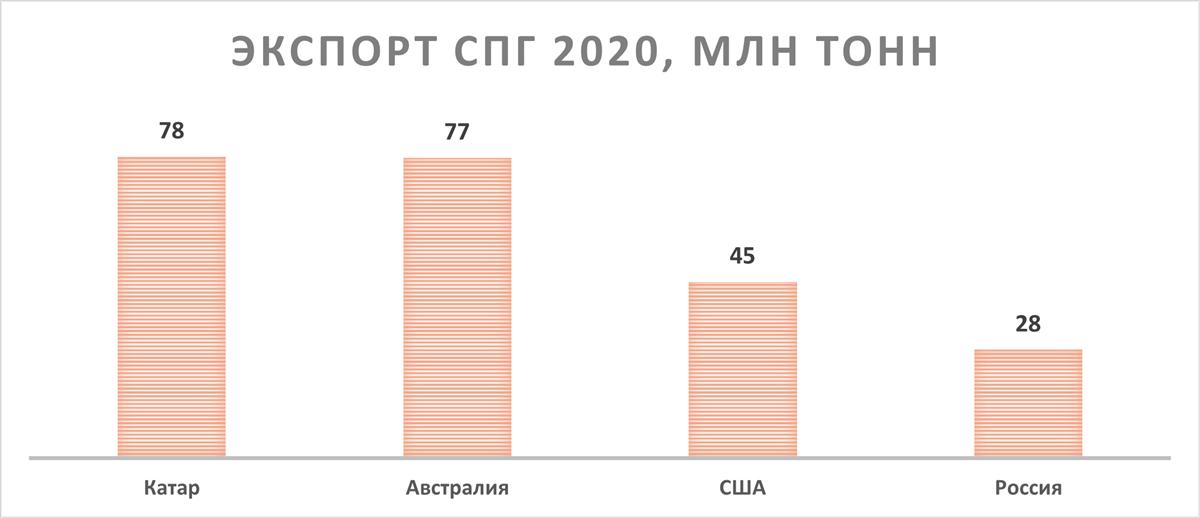 Экспорт СПГ 2020