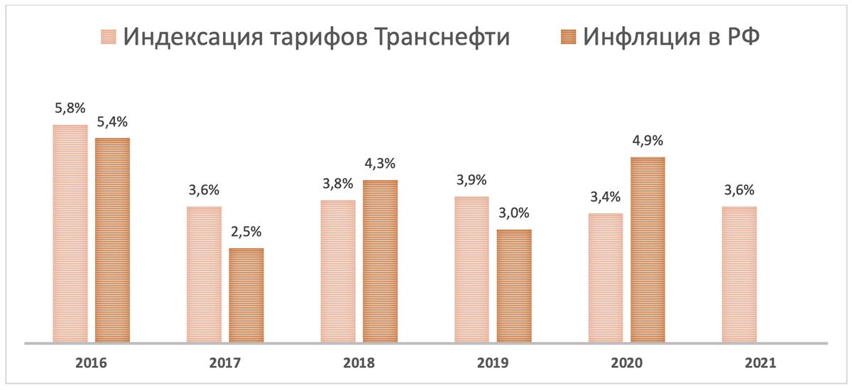 Индексация тарифов Транснефти
