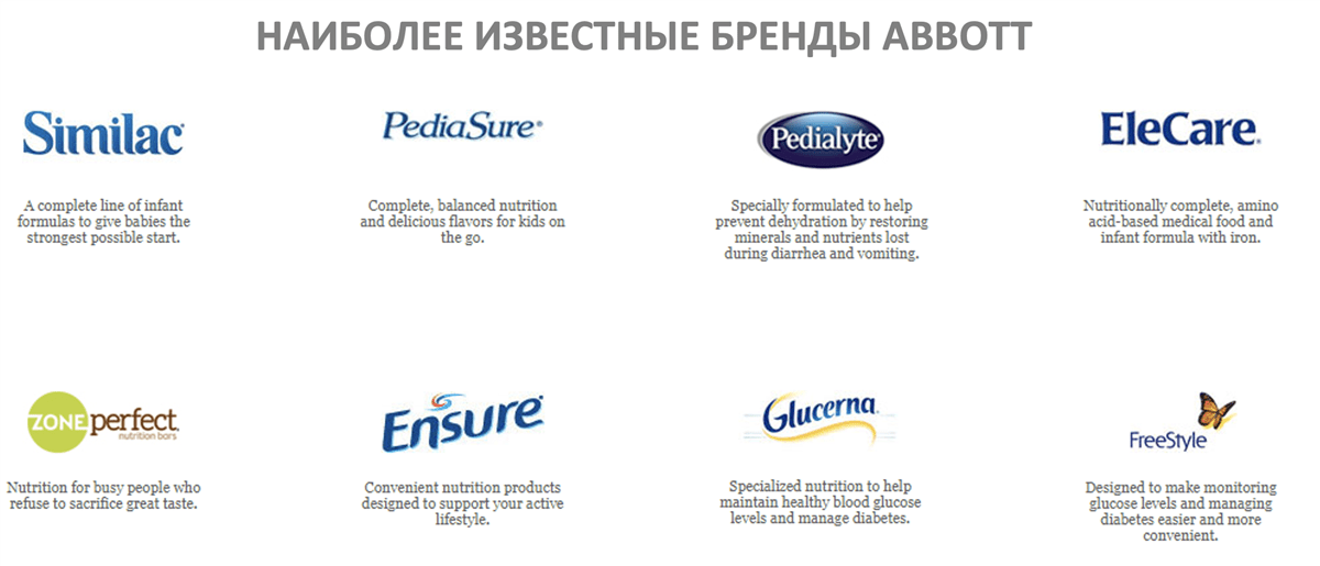 Наиболее известные бренды Abbott