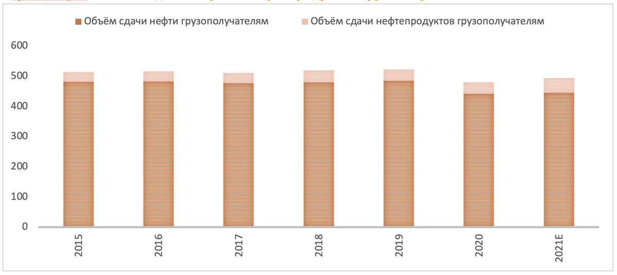 Объём сдачи нефти и нефтепродуктов грузополучателям Транснефтью