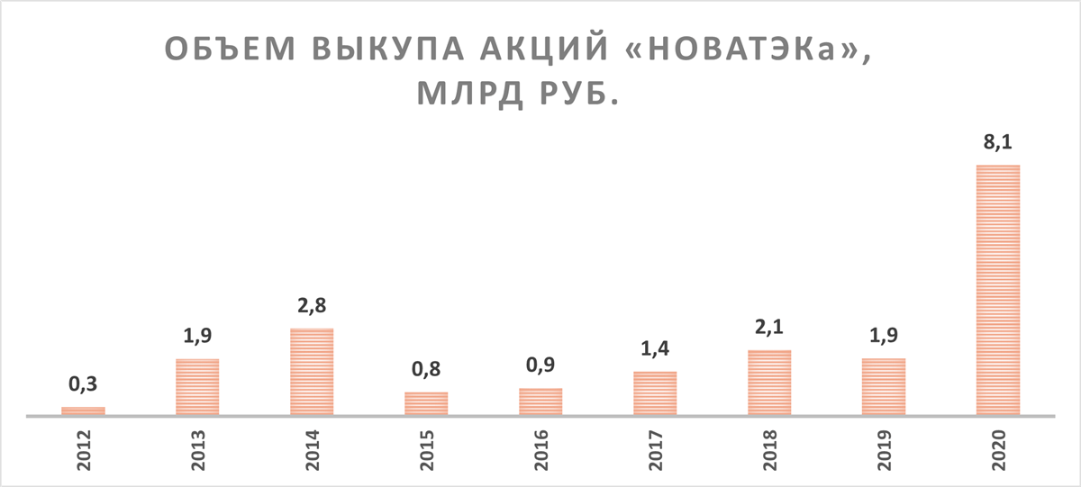 Объём выкупа акций НОВАТЭКа