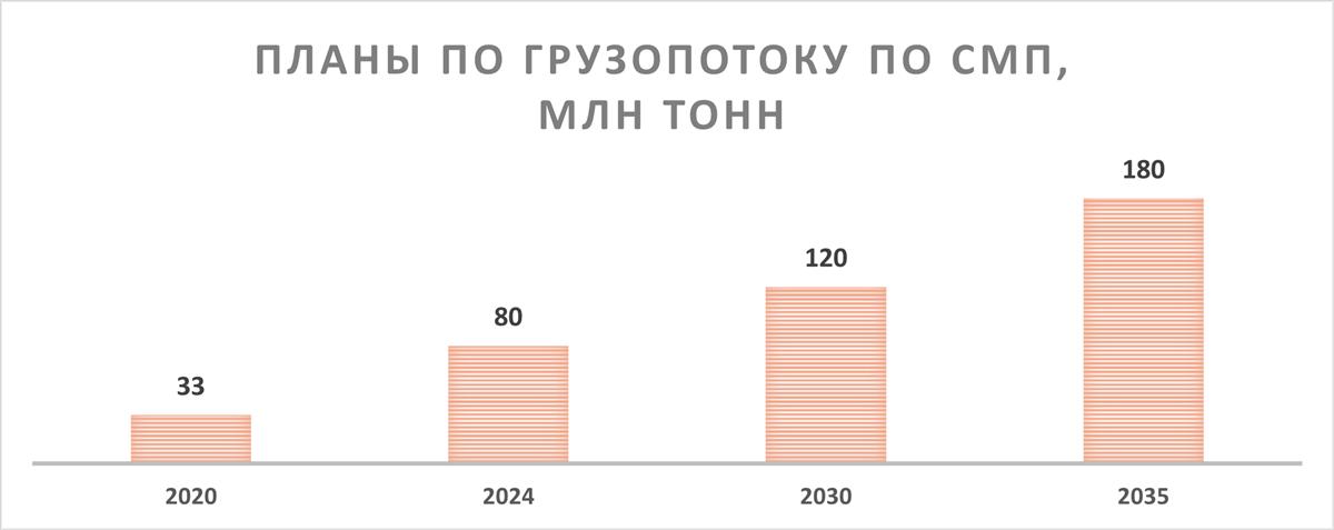 Планы НОВАТЭКа по грузопотоку по СМП