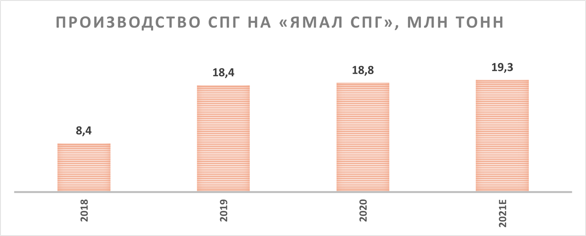 Производство природного газа на «Ямал СПГ»