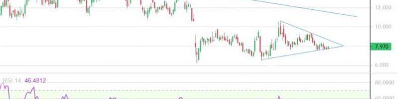 CNOOC: дешевый и перспективный китайский нефтяник