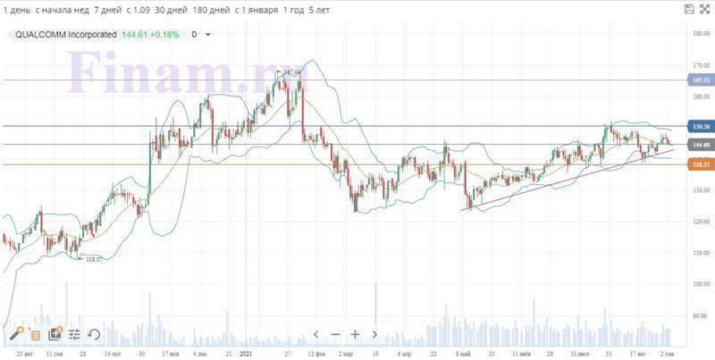 Технический анализ акций Qualcomm