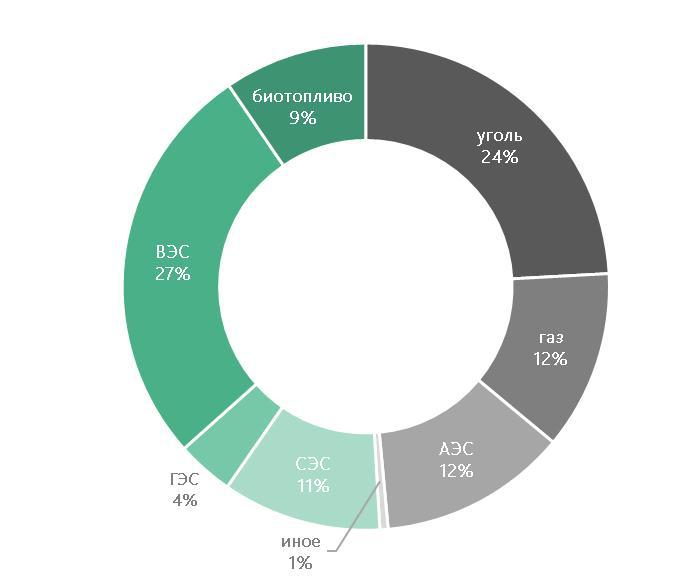 Структура производства электроэнергии в 2020 году в Германии