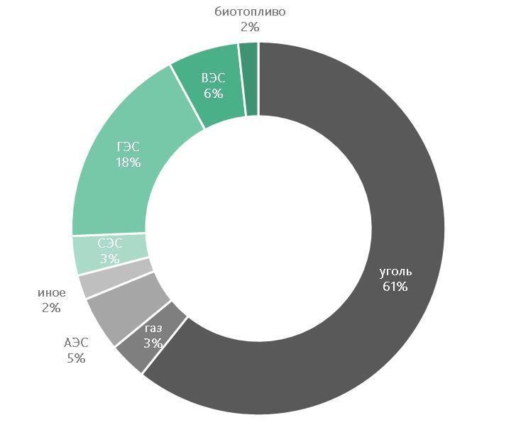 Структура производства электроэнергии в 2020 году в Китае