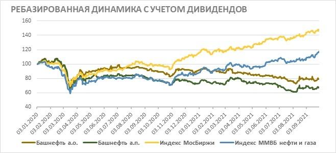 Акции «Башнефти» на фондовом рынке