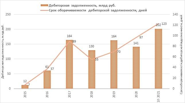 Дебиторская задолженность «Башнефти»