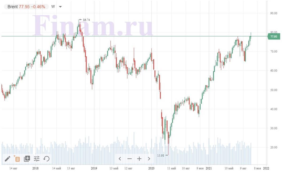 Динамика цен на рынке нефти