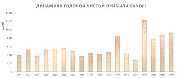 Динамика годовой чистой прибыли Sanofi