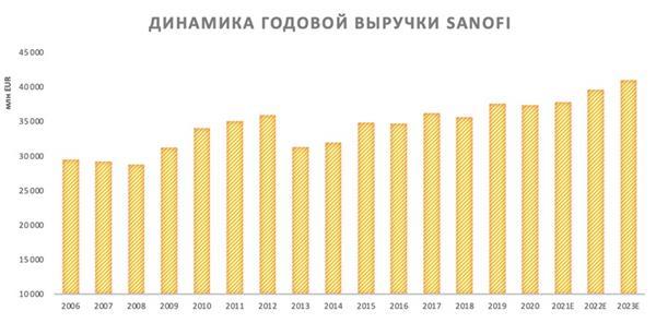 Динамика годовой выручки Sanofi