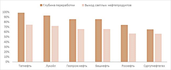 Эффективность нефтепереработки «Башнефти»