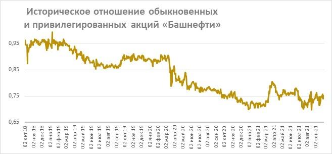 Историческое отношение обыкновенных и привилегированных акций «Башнефти»