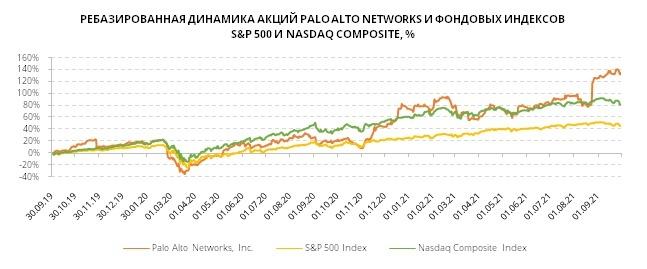 Ребазированная динамика акций Palo Alto
