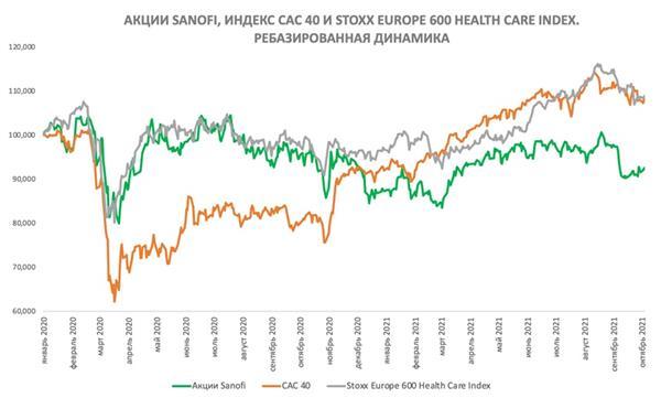 Ребазированная динамика акций Sanofi