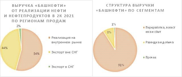 Структура выручки «Башнефти»