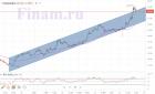Техническая картина акций «Газпром нефти»